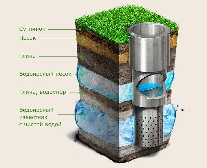 скважина артезианская на воду