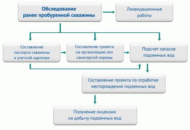 Лицензия для пробуренных ранее скважин схема