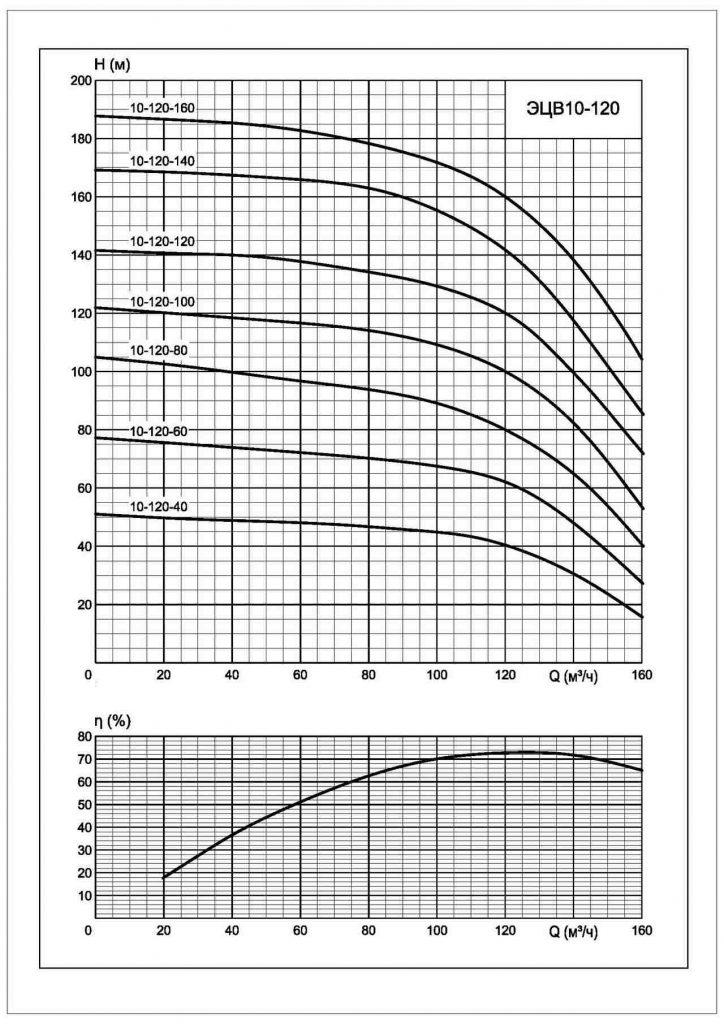 Напорные характеристики ЭЦВ 10-120