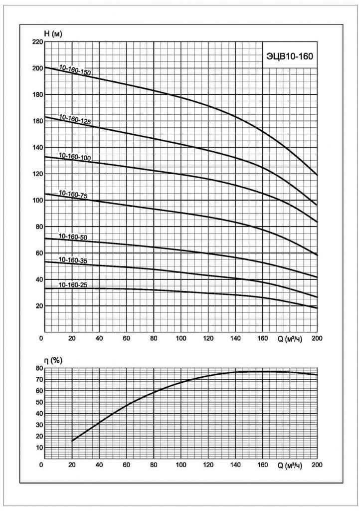 Технические характеристики ЭЦВ 10-60