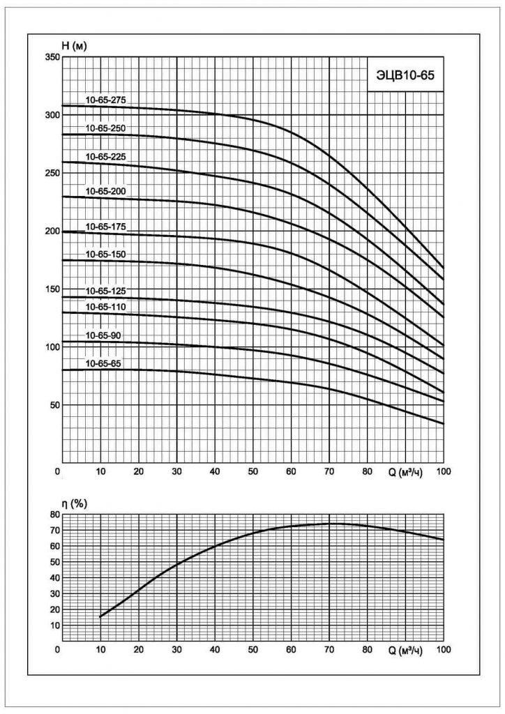 Характеристики ЭЦВ 10-65