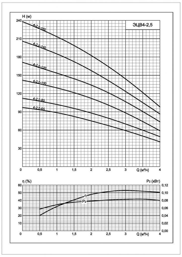 Напорные характеристики ЭЦВ 4-2.5