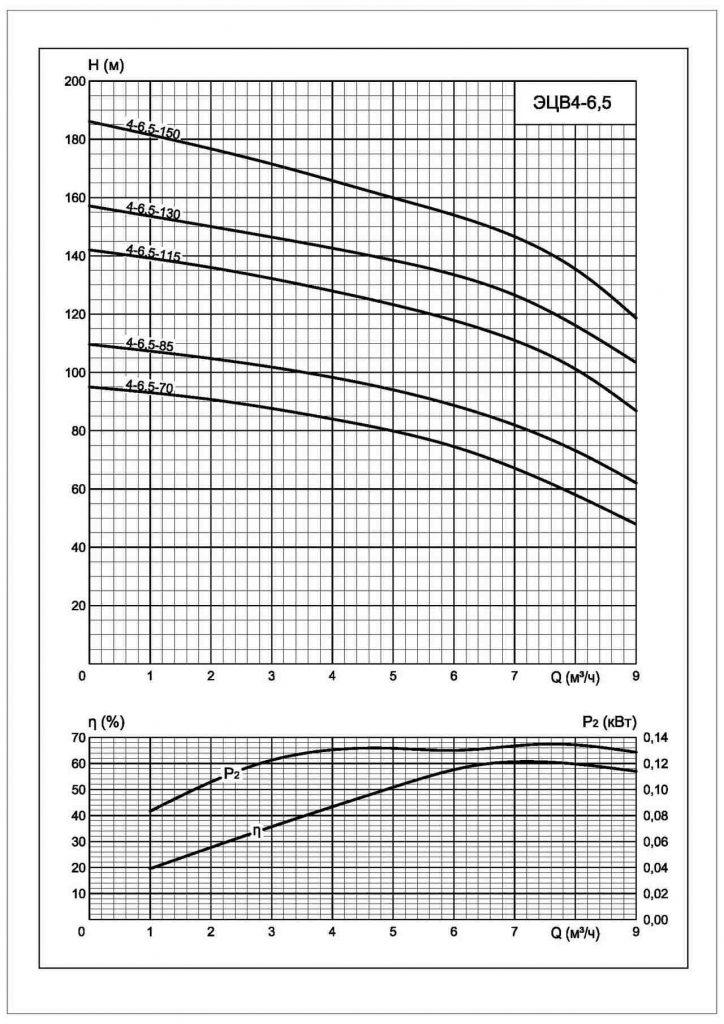 Напорные характеристики ЭЦВ 4-6.5