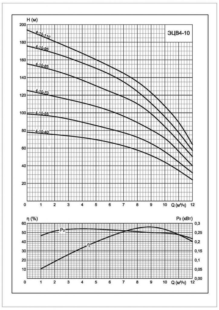 Напорные характеристики ЭЦВ 4-10