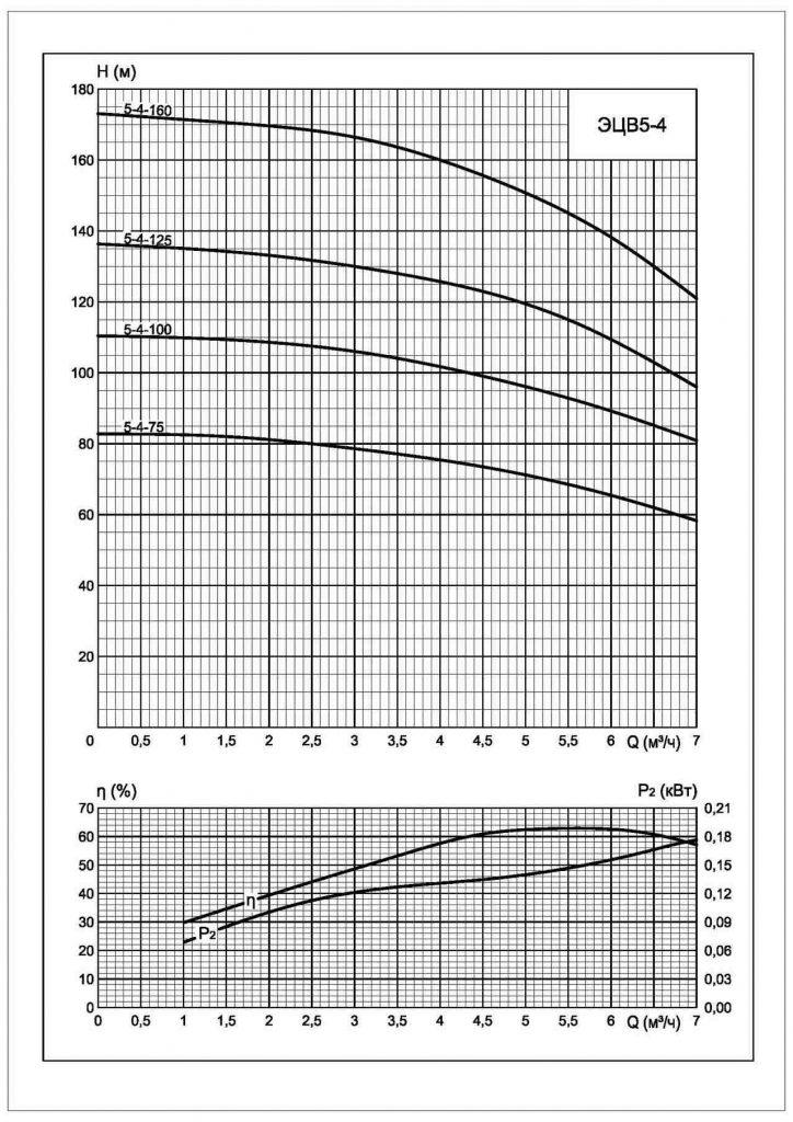 Напорные характеристики ЭЦВ 5-6-5