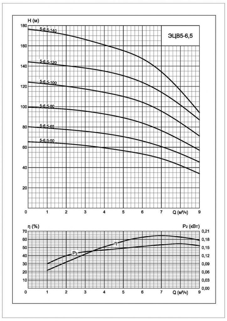 Напорные характеристики ЭЦВ 5-6