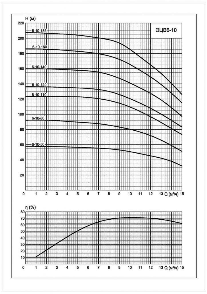 Напорные характеристики ЭЦВ 6-10