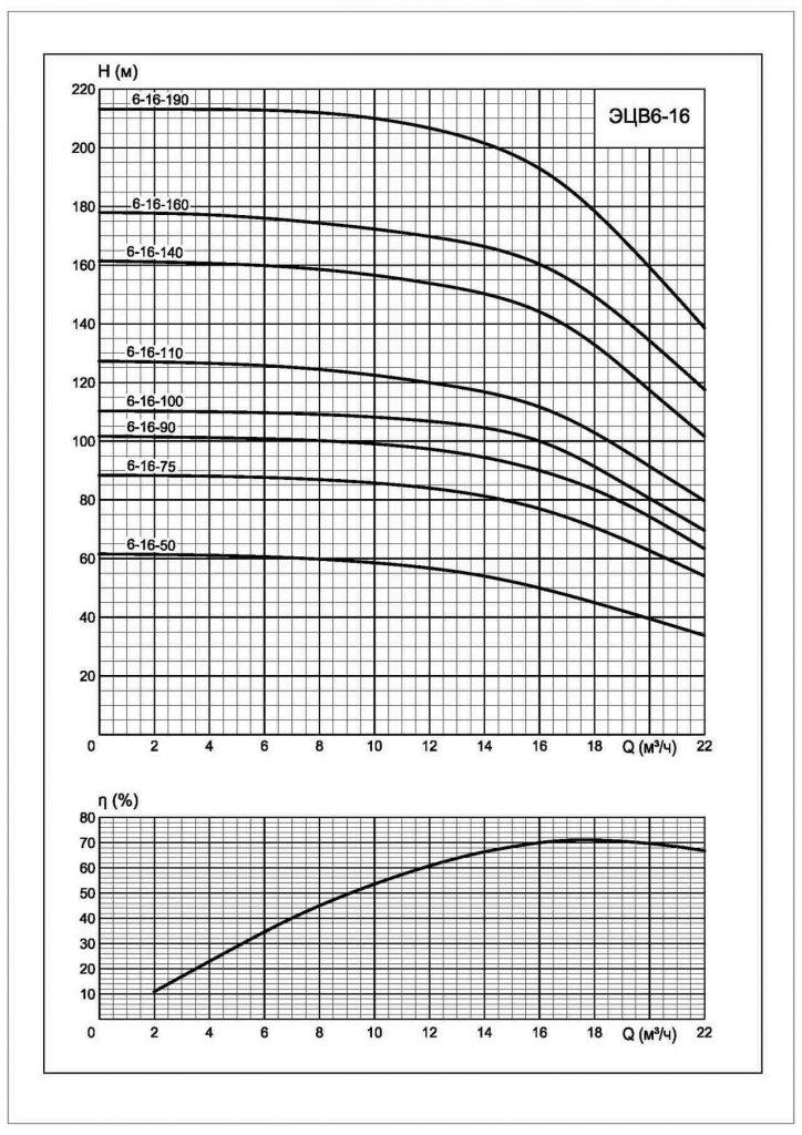 Напорные характеристики насосов ЭЦВ 6-16
