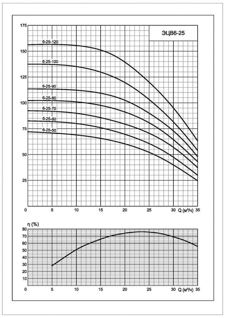 Напорные характеристики ЭЦВ 6-25
