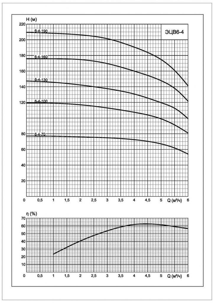 Напорные характеристики насоса ЭЦВ 6-4