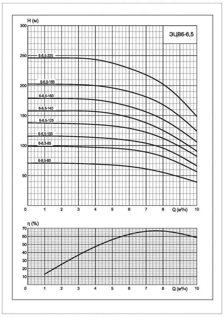 Напорные характеристики ЭЦВ 6-6.5