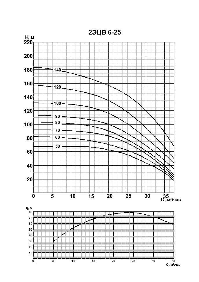 Характристики 2ЭЦВ 6-25
