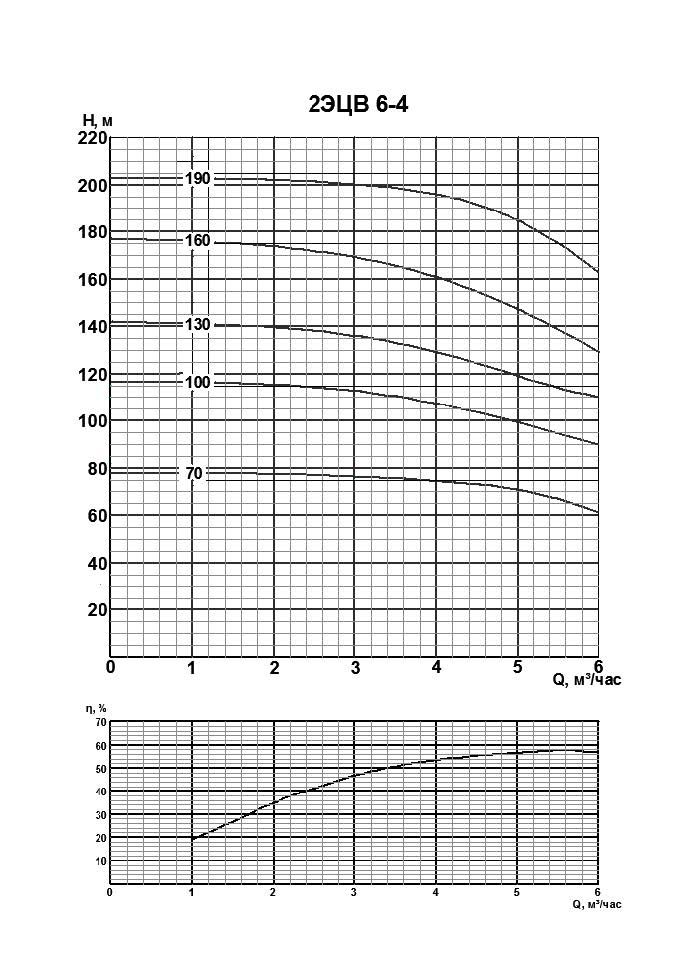 Напорные характристики 2ЭЦВ-6-4