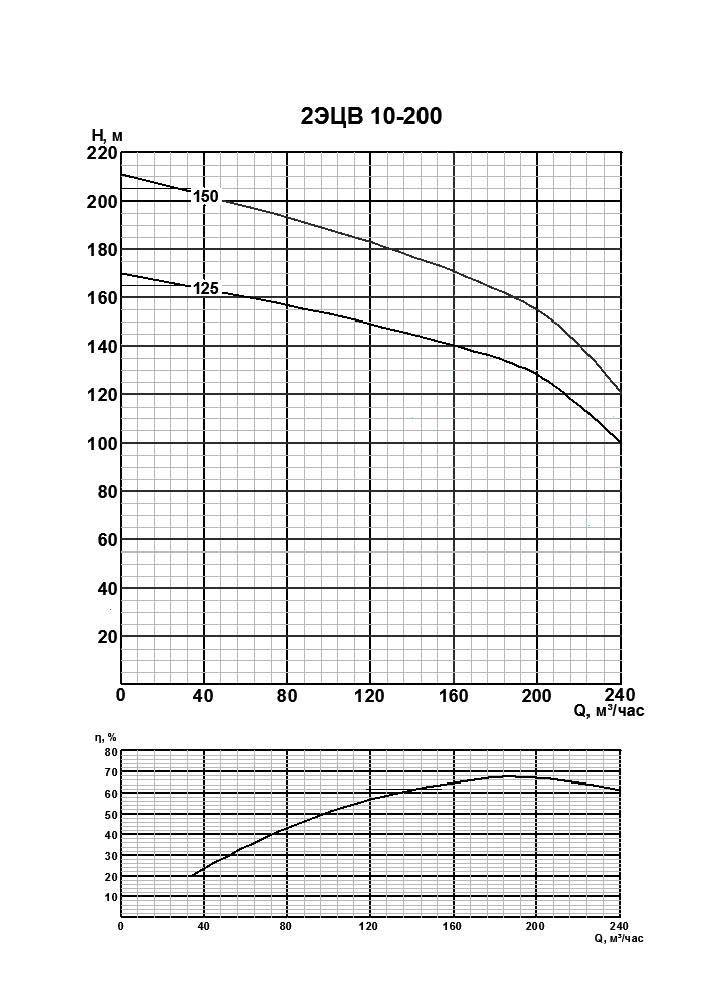 Напорные характеристики 2ЭЦВ 10 200