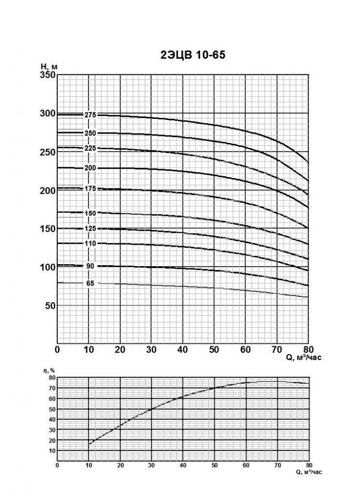 Напорные характеристики 2ЭЦВ 10 65