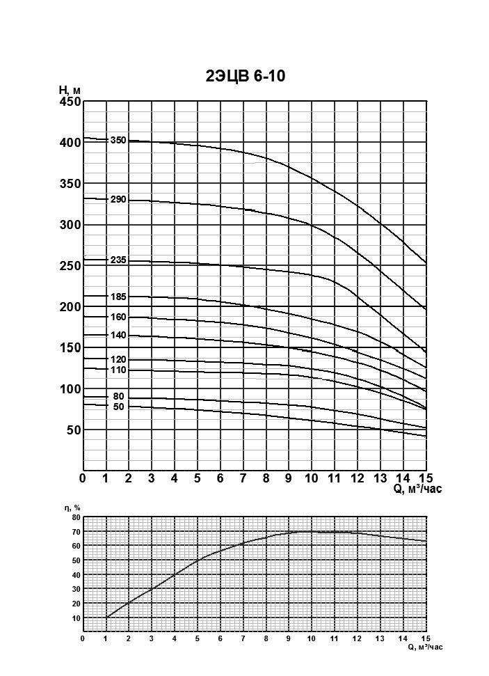 Напорные характристики 2ЭЦВ-6-10