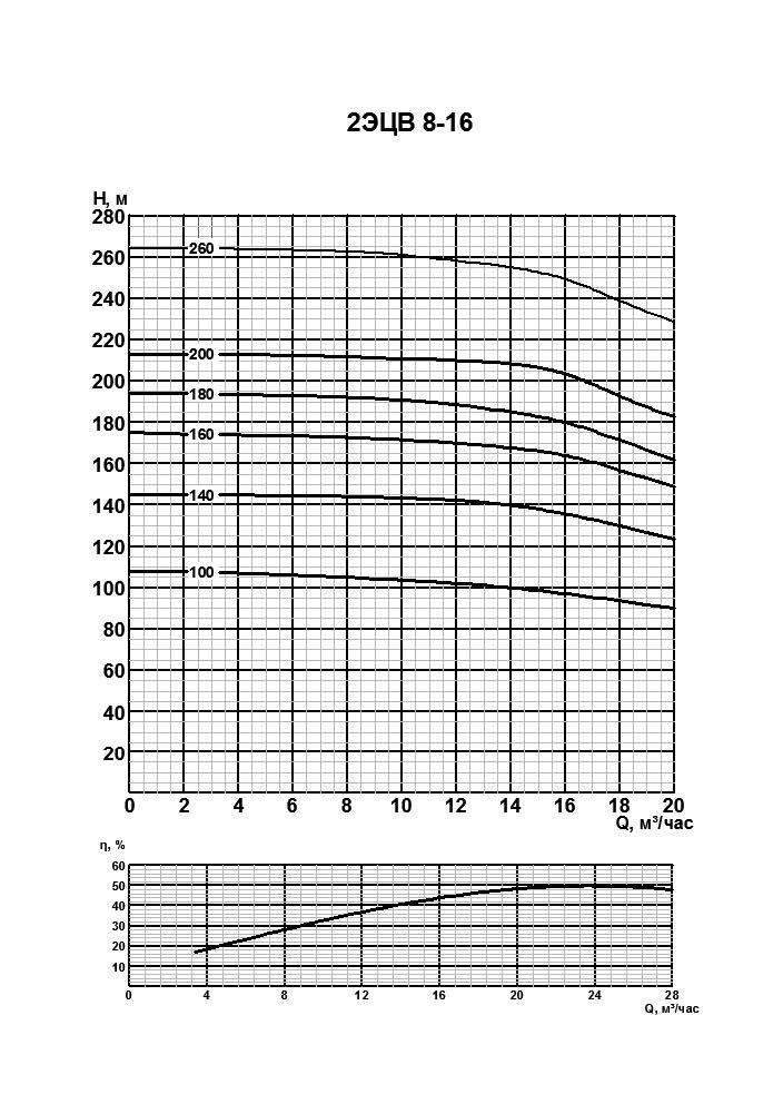 Напорные характеристики насоса 2 ЭЦВ 16