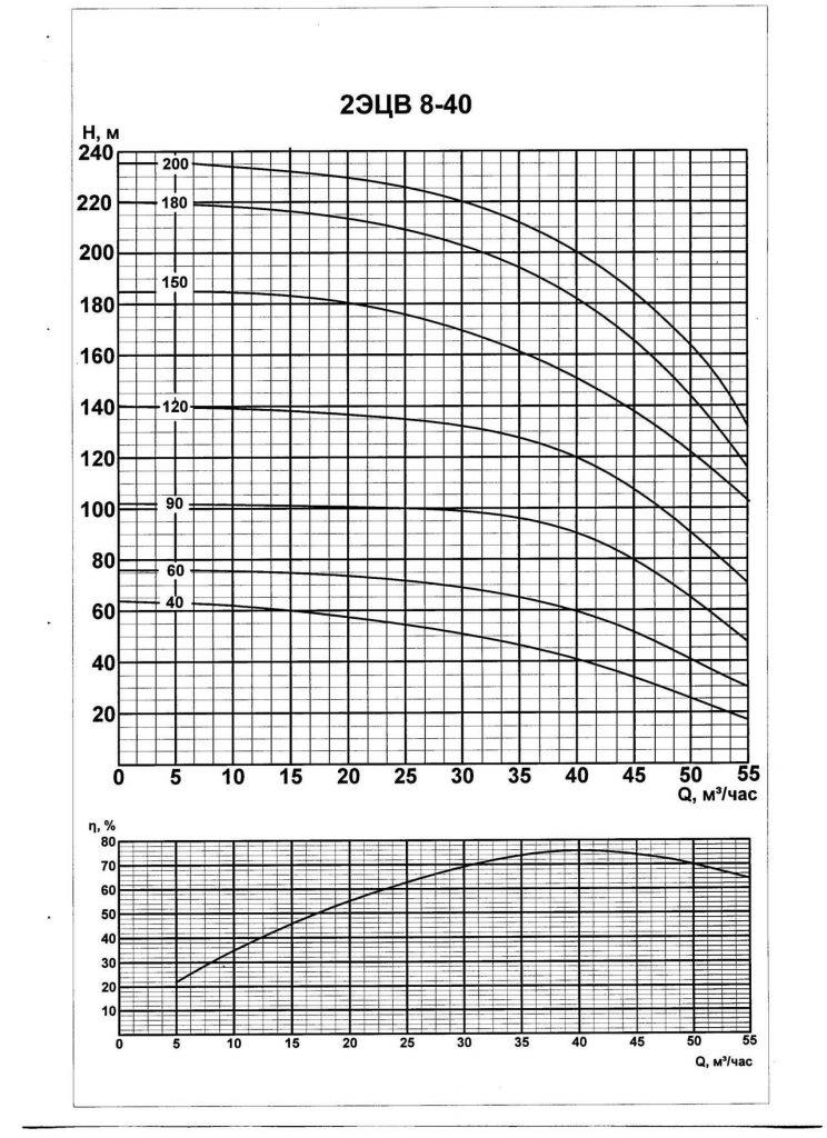 Напорные характеристики насоса 2 ЭЦВ 8-40