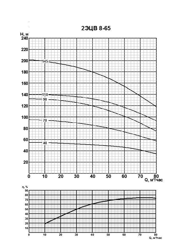 Напорные характеристики насоса 2 ЭЦВ 8-65