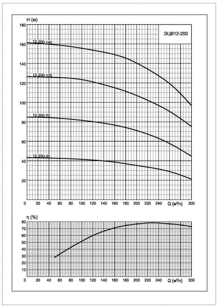 Напорные характеристики Характеристики ЭЦВ-12-200