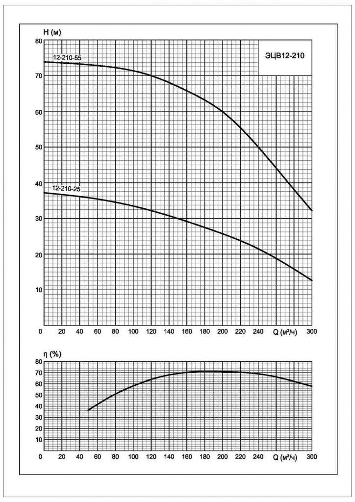 Напорные характеристики Характеристики ЭЦВ-12-210