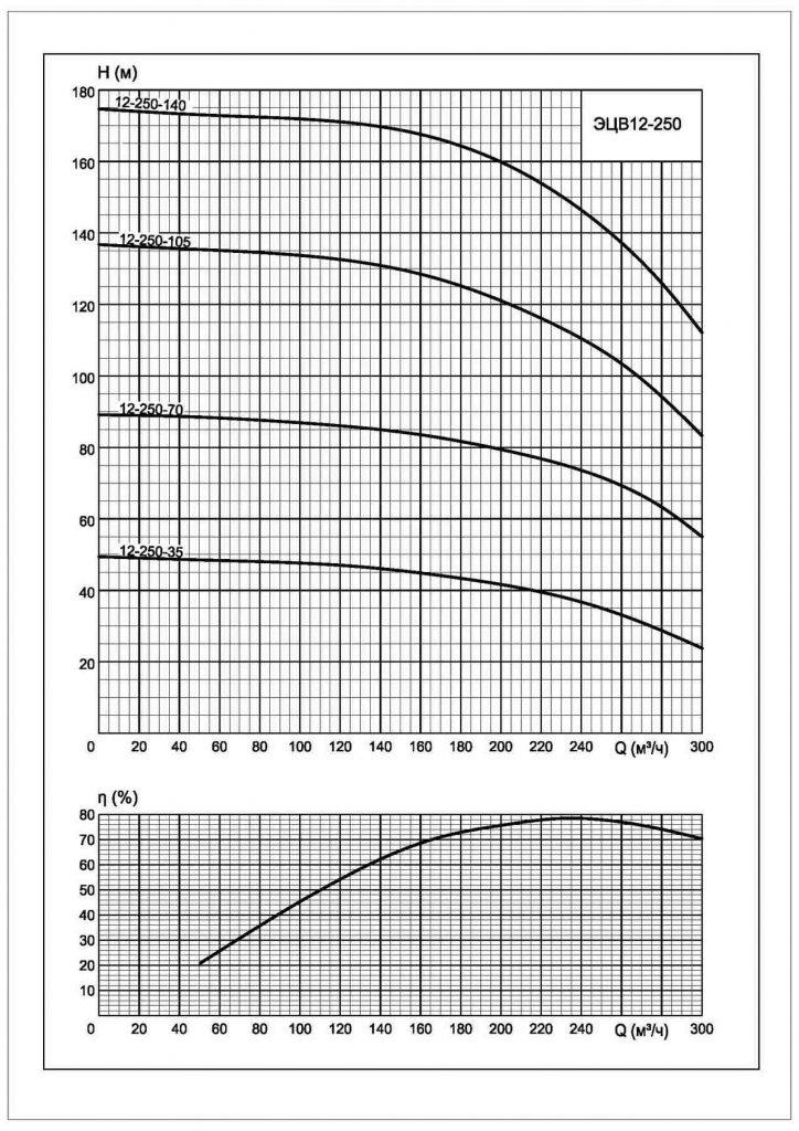 Напорные характеристики Характеристики ЭЦВ-12-250